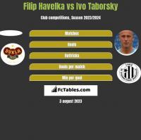Filip Havelka vs Ivo Taborsky h2h player stats