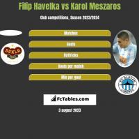 Filip Havelka vs Karol Meszaros h2h player stats