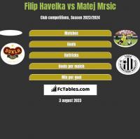 Filip Havelka vs Matej Mrsic h2h player stats