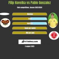 Filip Havelka vs Pablo Gonzalez h2h player stats