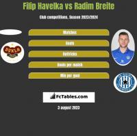 Filip Havelka vs Radim Breite h2h player stats