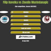Filip Havelka vs Zinedin Mustedanagic h2h player stats