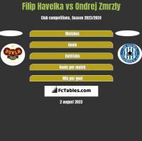 Filip Havelka vs Ondrej Zmrzly h2h player stats