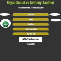 Rayan Souici vs Anthony Sauthier h2h player stats