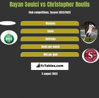 Rayan Souici vs Christopher Routis h2h player stats