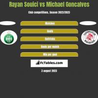 Rayan Souici vs Michael Goncalves h2h player stats
