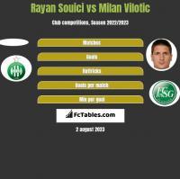 Rayan Souici vs Milan Vilotic h2h player stats