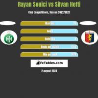 Rayan Souici vs Silvan Hefti h2h player stats