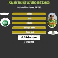 Rayan Souici vs Vincent Sasso h2h player stats