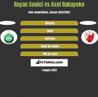Rayan Souici vs Axel Bakayoko h2h player stats