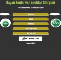 Rayan Souici vs Leonidas Stergiou h2h player stats