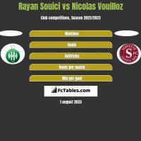 Rayan Souici vs Nicolas Vouilloz h2h player stats