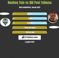 Nouhou Tolo vs Bill Poni Tuiloma h2h player stats