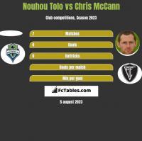 Nouhou Tolo vs Chris McCann h2h player stats