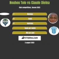 Nouhou Tolo vs Claude Dielna h2h player stats