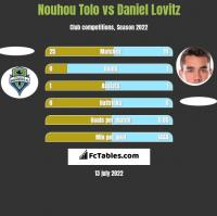 Nouhou Tolo vs Daniel Lovitz h2h player stats
