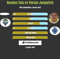 Nouhou Tolo vs Florian Jungwirth h2h player stats