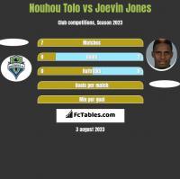 Nouhou Tolo vs Joevin Jones h2h player stats