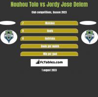 Nouhou Tolo vs Jordy Jose Delem h2h player stats