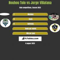 Nouhou Tolo vs Jorge Villafana h2h player stats