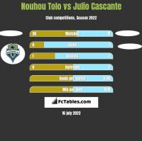 Nouhou Tolo vs Julio Cascante h2h player stats