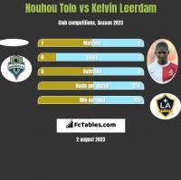 Nouhou Tolo vs Kelvin Leerdam h2h player stats