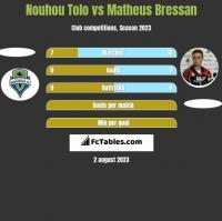 Nouhou Tolo vs Matheus Bressan h2h player stats