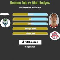 Nouhou Tolo vs Matt Hedges h2h player stats