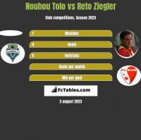 Nouhou Tolo vs Reto Ziegler h2h player stats