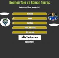 Nouhou Tolo vs Roman Torres h2h player stats