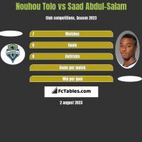 Nouhou Tolo vs Saad Abdul-Salam h2h player stats