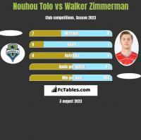 Nouhou Tolo vs Walker Zimmerman h2h player stats
