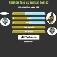 Nouhou Tolo vs Yeimar Gomez h2h player stats