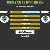 Nouhou Tolo vs Xavier Arreaga h2h player stats