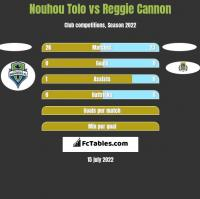 Nouhou Tolo vs Reggie Cannon h2h player stats