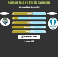 Nouhou Tolo vs Derek Cornelius h2h player stats