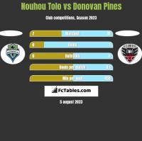 Nouhou Tolo vs Donovan Pines h2h player stats