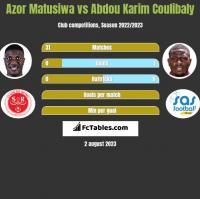 Azor Matusiwa vs Abdou Karim Coulibaly h2h player stats