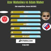 Azor Matusiwa vs Adam Maher h2h player stats