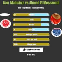 Azor Matusiwa vs Ahmed El Messaoudi h2h player stats