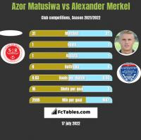 Azor Matusiwa vs Alexander Merkel h2h player stats