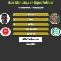Azor Matusiwa vs Arjen Robben h2h player stats