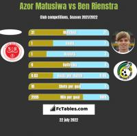 Azor Matusiwa vs Ben Rienstra h2h player stats