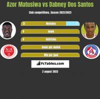 Azor Matusiwa vs Dabney Dos Santos h2h player stats
