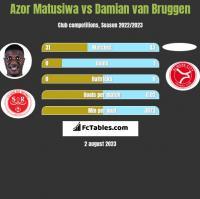 Azor Matusiwa vs Damian van Bruggen h2h player stats