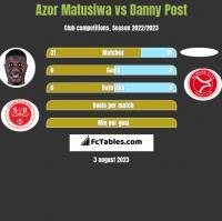 Azor Matusiwa vs Danny Post h2h player stats
