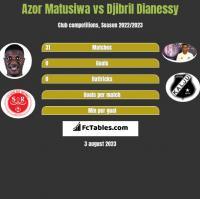 Azor Matusiwa vs Djibril Dianessy h2h player stats