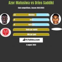 Azor Matusiwa vs Dries Saddiki h2h player stats