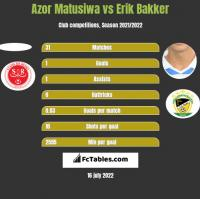 Azor Matusiwa vs Erik Bakker h2h player stats