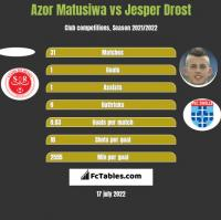 Azor Matusiwa vs Jesper Drost h2h player stats